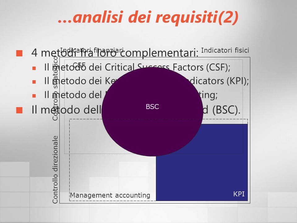 …analisi dei requisiti(2) 4 metodi fra loro complementari: Il metodo dei Critical Success Factors (CSF); Il metodo dei Key Performance Indicators (KPI