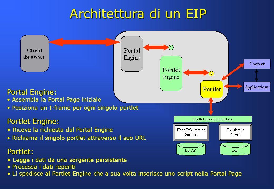 Architettura di un EIP Portal Engine: Assembla la Portal Page iniziale Posiziona un I-frame per ogni singolo portlet Portlet Engine: Riceve la richies