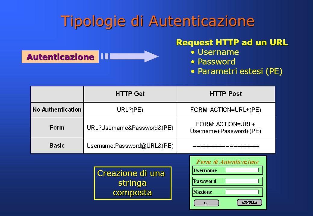 Tipologie di Autenticazione Request HTTP ad un URL Username Password Parametri estesi (PE) Autenticazione Creazione di una stringacomposta