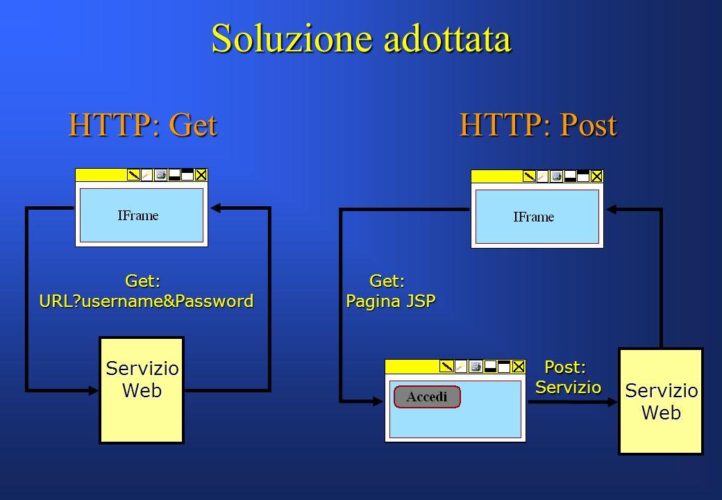 Soluzione adottata HTTP: Get HTTP: Post ServizioWeb ServizioWeb Get:URL?username&PasswordGet: Pagina JSP Post:Servizio