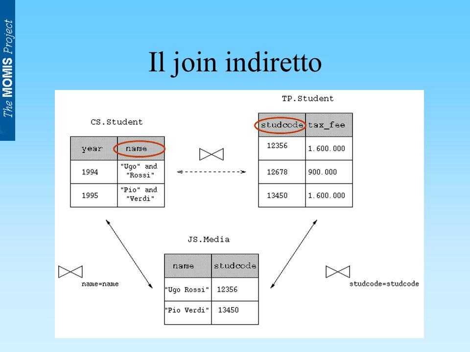 Intervento del progettista Scelta di attributi di join semanticamente omogenei.