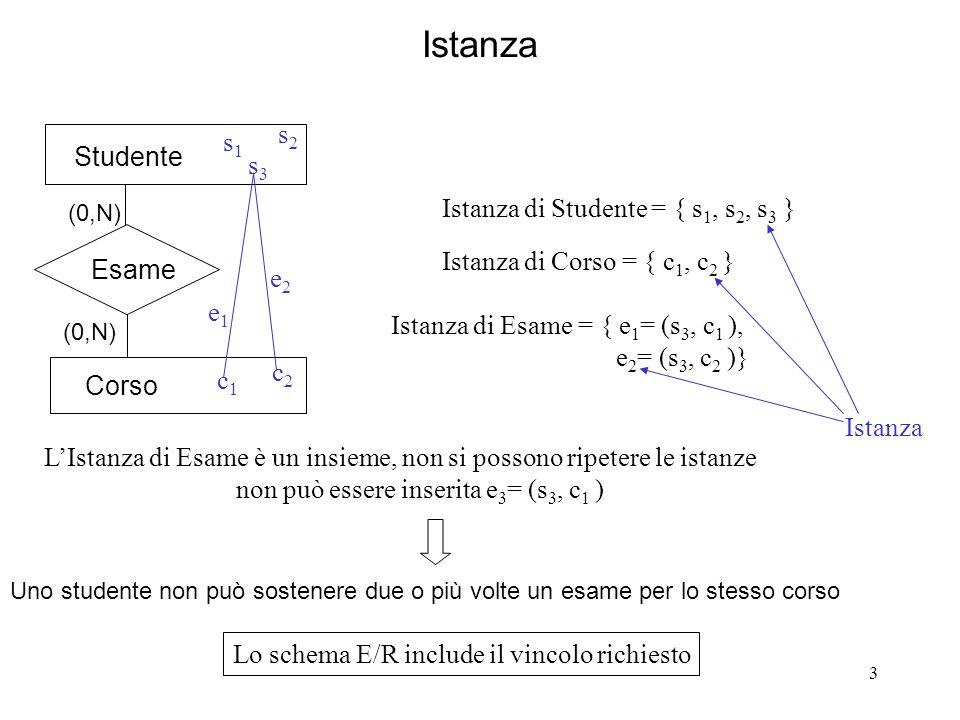 3 Istanza Studente Esame (0,N) Corso (0,N) s1s1 s2s2 s3s3 c1c1 c2c2 e2e2 e1e1 Istanza di Studente = { s 1, s 2, s 3 } Istanza di Corso = { c 1, c 2 } Istanza di Esame = { e 1 = (s 3, c 1 ), e 2 = (s 3, c 2 )} Istanza LIstanza di Esame è un insieme, non si possono ripetere le istanze non può essere inserita e 3 = (s 3, c 1 ) Uno studente non può sostenere due o più volte un esame per lo stesso corso Lo schema E/R include il vincolo richiesto