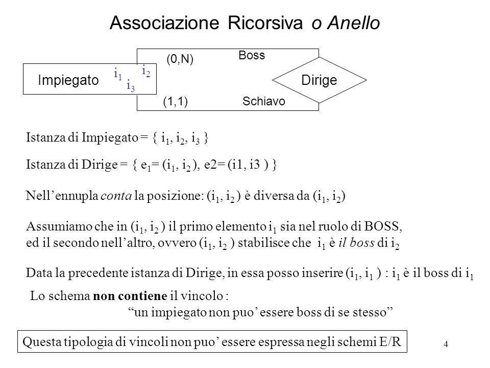 4 Associazione Ricorsiva o Anello Impiegato Dirige (0,N) i1i1 i2i2 i3i3 Istanza di Impiegato = { i 1, i 2, i 3 } Istanza di Dirige = { e 1 = (i 1, i 2 ), e2= (i1, i3 ) } Nellennupla conta la posizione: (i 1, i 2 ) è diversa da (i 1, i 2 ) Assumiamo che in (i 1, i 2 ) il primo elemento i 1 sia nel ruolo di BOSS, ed il secondo nellaltro, ovvero (i 1, i 2 ) stabilisce che i 1 è il boss di i 2 Data la precedente istanza di Dirige, in essa posso inserire (i 1, i 1 ) : i 1 è il boss di i 1 (1,1) Boss Schiavo Lo schema non contiene il vincolo : un impiegato non puo essere boss di se stesso Questa tipologia di vincoli non puo essere espressa negli schemi E/R