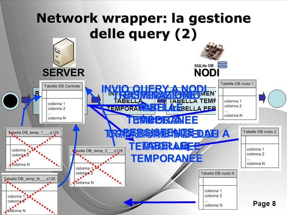Powerpoint Templates Page 8 Network wrapper: la gestione delle query (2) RICHIESTA DATI A SENSORE INVIO DATI A TABELLA TEMPORANEA TRASFERIMENTO DATI D
