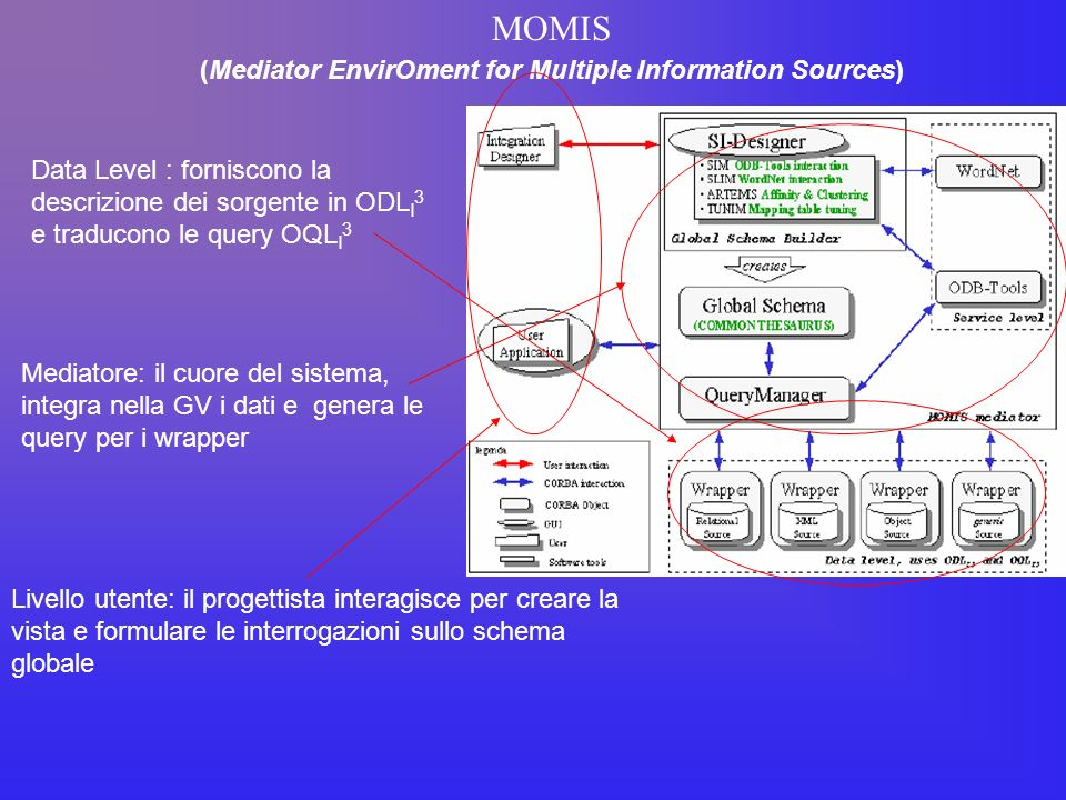 MOMIS (Mediator EnvirOment for Multiple Information Sources) Data Level : forniscono la descrizione dei sorgente in ODL I 3 e traducono le query OQL I