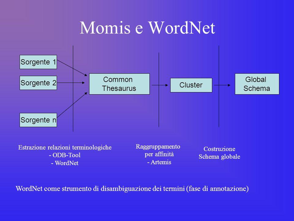Momis e WordNet Sorgente 1 Sorgente 2 Sorgente n Common Thesaurus Cluster Global Schema Estrazione relazioni terminologiche - ODB-Tool - WordNet Raggruppamento per affinità - Artemis Costruzione Schema globale Common Thesaurus WordNet come strumento di disambiguazione dei termini (fase di annotazione)