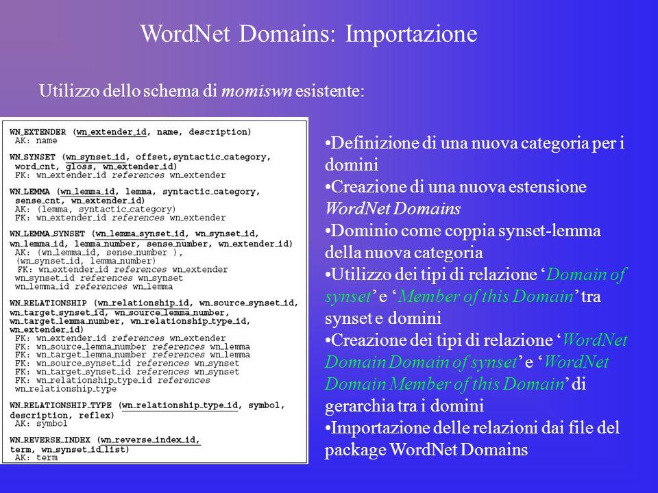 WordNet Domains: Implementazione Utilizzo dei metodi e delle classi di accesso al database di MOMIS mediante JDBC Wn_synset WnSynset BaseWnSynset WnSynsetPeer BaseWnSynsetPeer Creazione della classe loader per importare nelle tabelle i dati WordNetDomainLoader Creazione di due semplici classi di supporto per: Importare la struttura gerarchica di WordNet Domains (WordNetDomainLoaderHierarchy) Fornire un supporto al parsing del file contenente le relazioni tra synset e domini (WordNetDomainLoaderRecord)