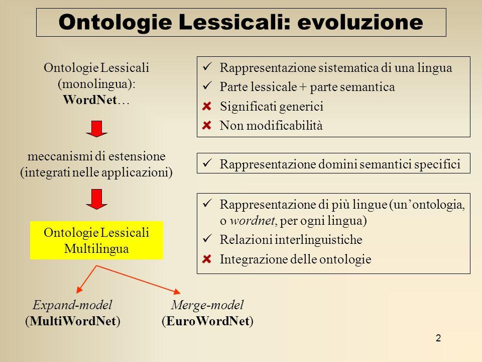2 Ontologie Lessicali: evoluzione Rappresentazione sistematica di una lingua Parte lessicale + parte semantica Significati generici Non modificabilità Ontologie Lessicali (monolingua): WordNet… meccanismi di estensione (integrati nelle applicazioni) Ontologie Lessicali Multilingua Rappresentazione domini semantici specifici Rappresentazione di più lingue (unontologia, o wordnet, per ogni lingua) Relazioni interlinguistiche Integrazione delle ontologie Expand-model (MultiWordNet) Merge-model (EuroWordNet)