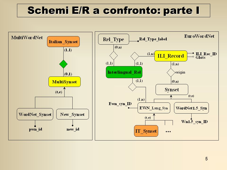 5 Schemi E/R a confronto: parte I