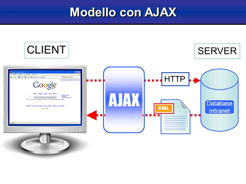 Modello con AJAX Database Intranet HTTP XML CLIENT SERVER AJAX