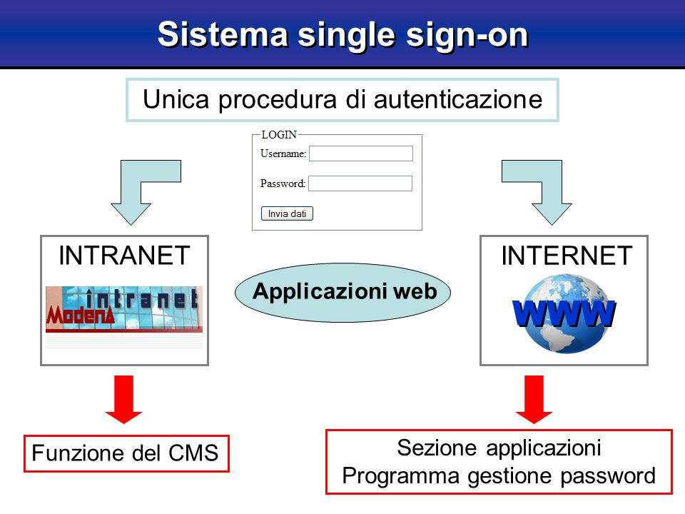 Sistema single sign-on Unica procedura di autenticazione INTERNET WWW Funzione del CMS Sezione applicazioni Programma gestione password INTRANET Appli