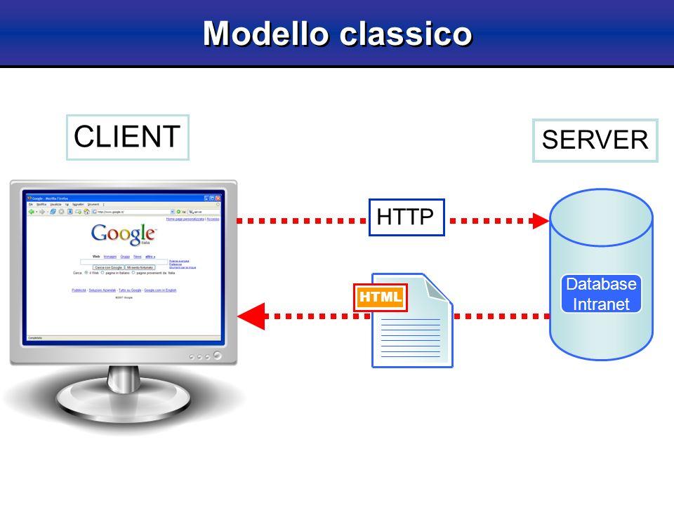 Modello con AJAX Database Intranet HTTP XML CLIENT SERVER AJAX