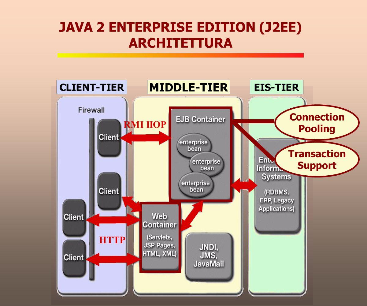 JAVA 2 ENTERPRISE EDITION (J2EE) IMPLEMENTAZIONE Tomcat 4.0JBoss 2.4.3 EJB DAO Servlet /JSP Java Beans Custom Tag
