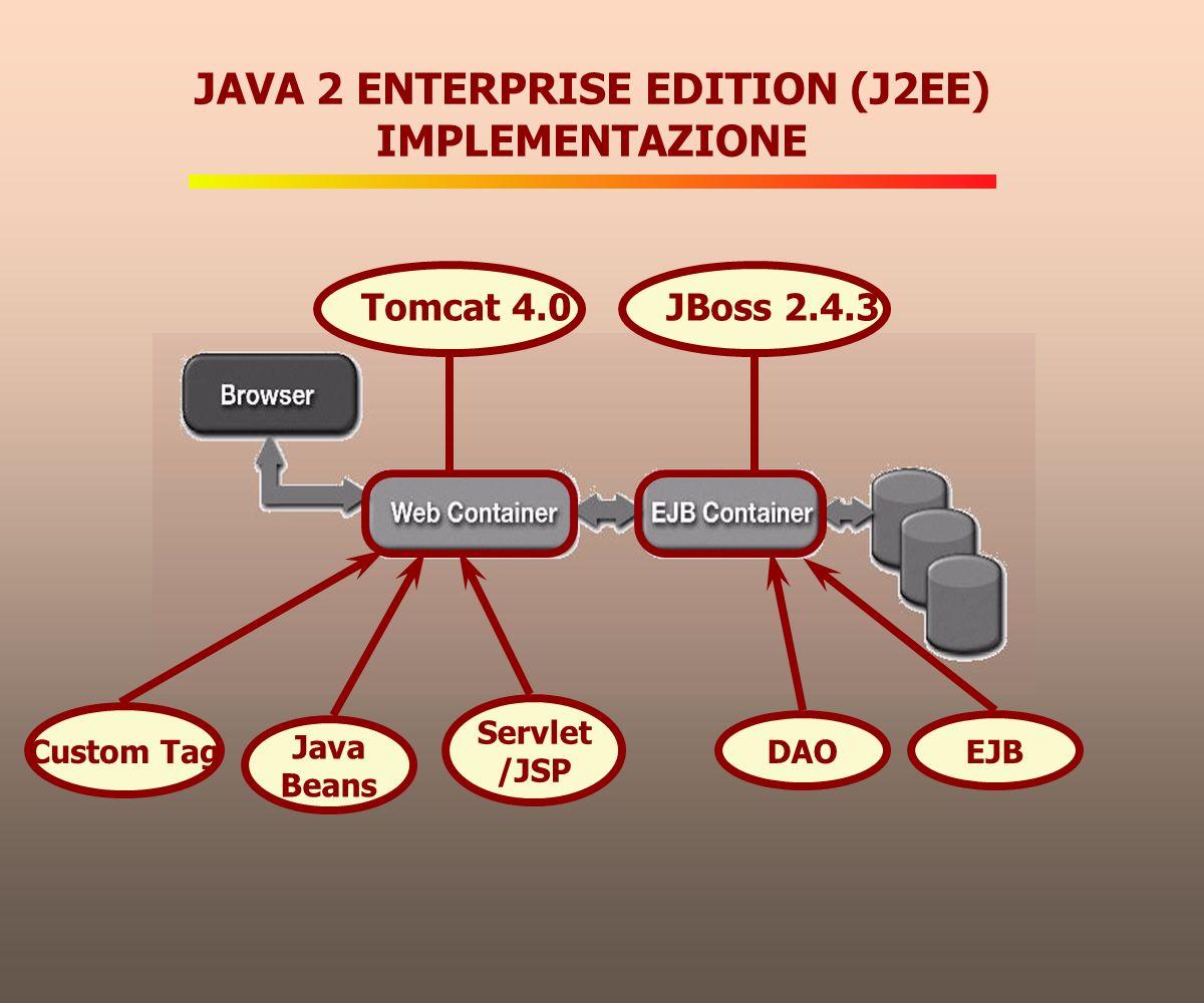Semplificazione del processo di sviluppo Riusabilità del codice e modularità Robustezza Gestione automatica di: - transazioni (Commit, Rollback, Recovery) - scalabilità - sicurezza Alte prestazioni - bilanciamento dinamico dei carichi di lavoro - caching delle connessioni al database EJB: I VANTAGGI