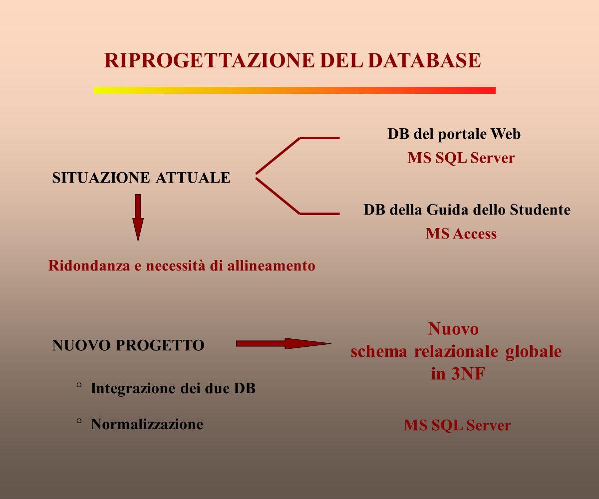 RIPROGETTAZIONE DEL DATABASE SITUAZIONE ATTUALE DB del portale Web MS SQL Server DB della Guida dello Studente MS Access Ridondanza e necessità di all