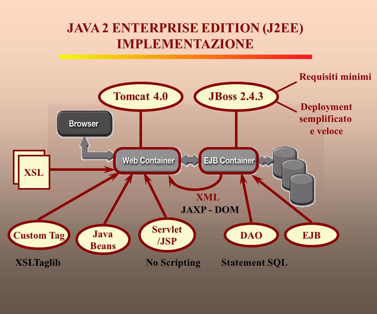 JAVA 2 ENTERPRISE EDITION (J2EE) IMPLEMENTAZIONE Tomcat 4.0JBoss 2.4.3 Requisiti minimi Deployment semplificato e veloce EJB DAO Statement SQL XML JAX
