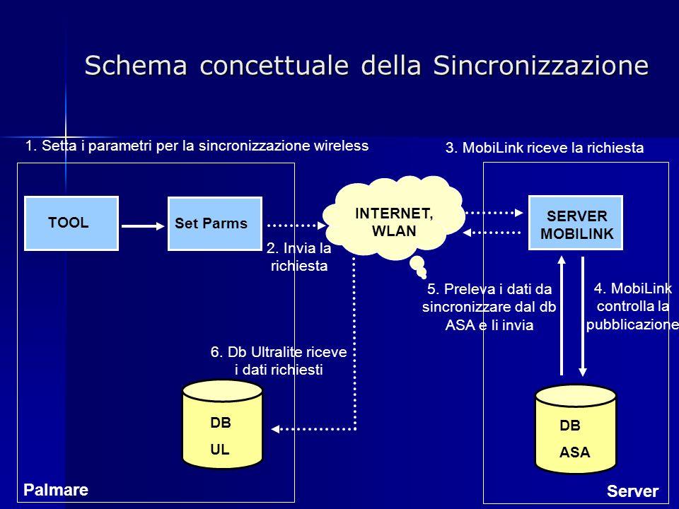 Schema concettuale della Sincronizzazione TOOL Set Parms INTERNET, WLAN DB UL DB ASA SERVER MOBILINK Palmare Server 1.