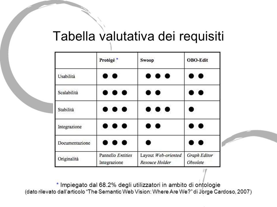 Tabella valutativa dei requisiti * * Impiegato dal 68.2% degli utilizzatori in ambito di ontologie (dato rilevato dallarticolo The Semantic Web Vision: Where Are We.