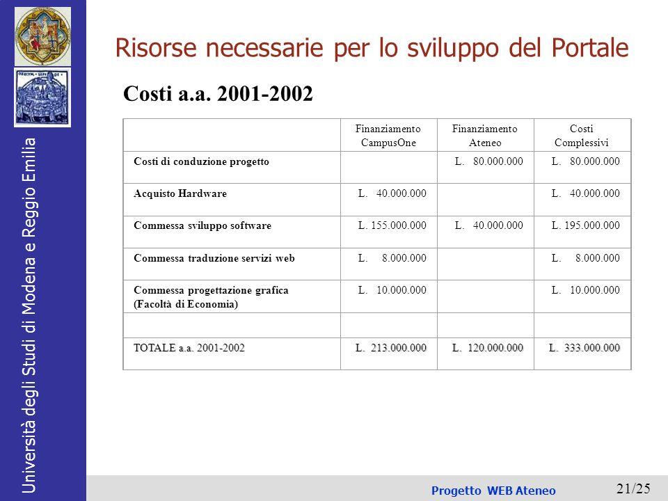 Università degli Studi di Modena e Reggio Emilia Progetto WEB Ateneo 21/25 Risorse necessarie per lo sviluppo del Portale Finanziamento CampusOne Finanziamento Ateneo Costi Complessivi Costi di conduzione progetto L.