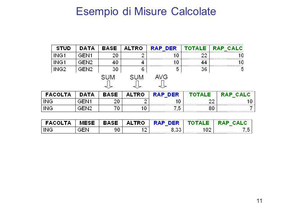 11 Esempio di Misure Calcolate SUM AVG