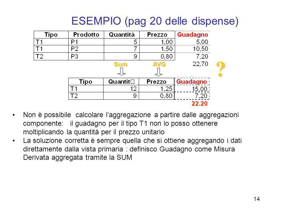 14 ESEMPIO (pag 20 delle dispense) Non è possibile calcolare laggregazione a partire dalle aggregazioni componente: il guadagno per il tipo T1 non lo