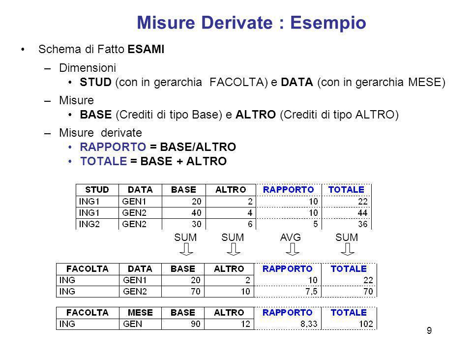 9 Misure Derivate : Esempio Schema di Fatto ESAMI –Dimensioni STUD (con in gerarchia FACOLTA) e DATA (con in gerarchia MESE) –Misure BASE (Crediti di