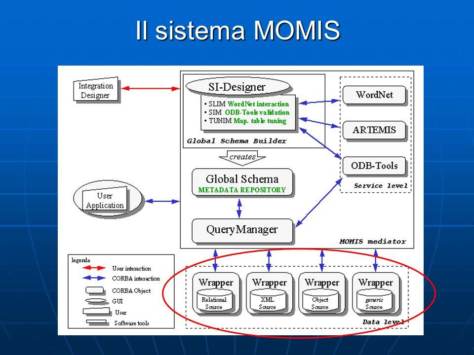 Il sistema MOMIS