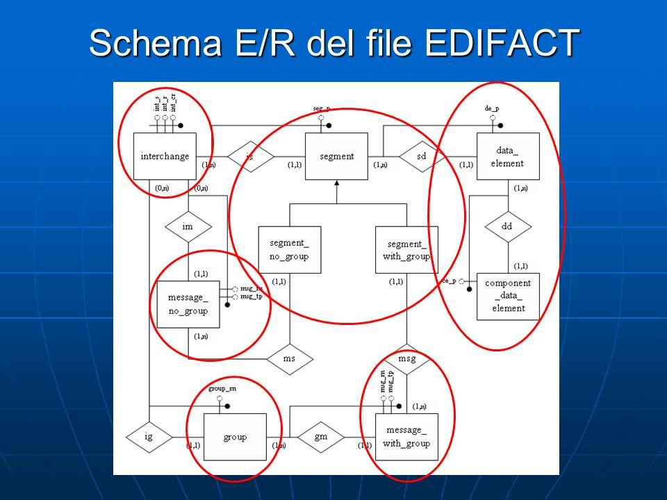 Schema E/R del file EDIFACT