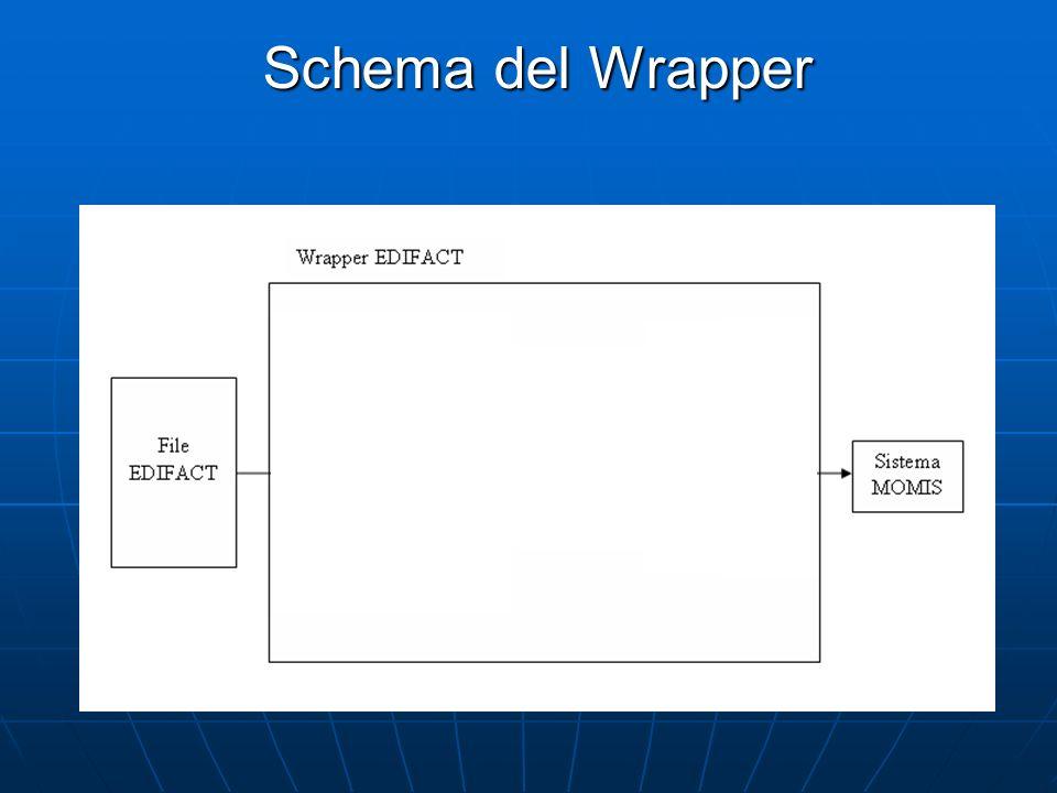 Schema del Wrapper