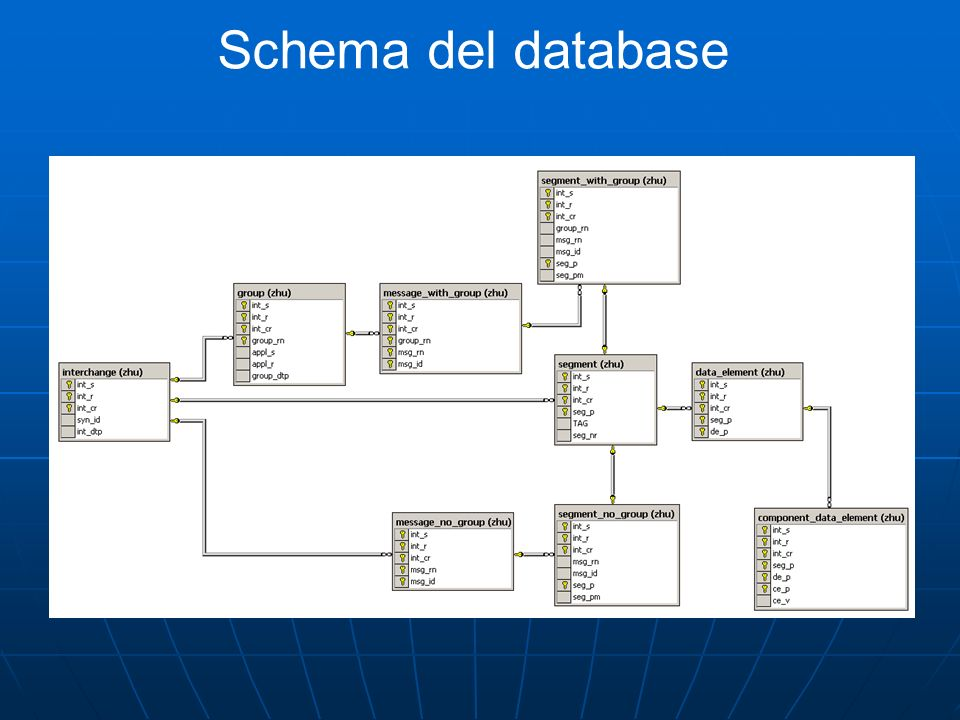 Schema del database