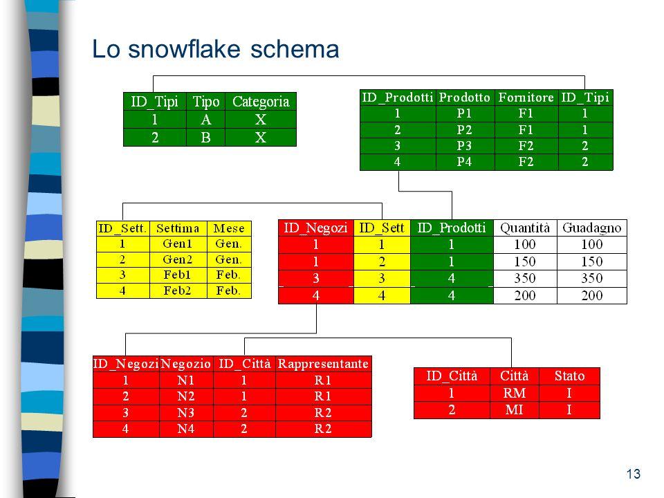 13 Lo snowflake schema