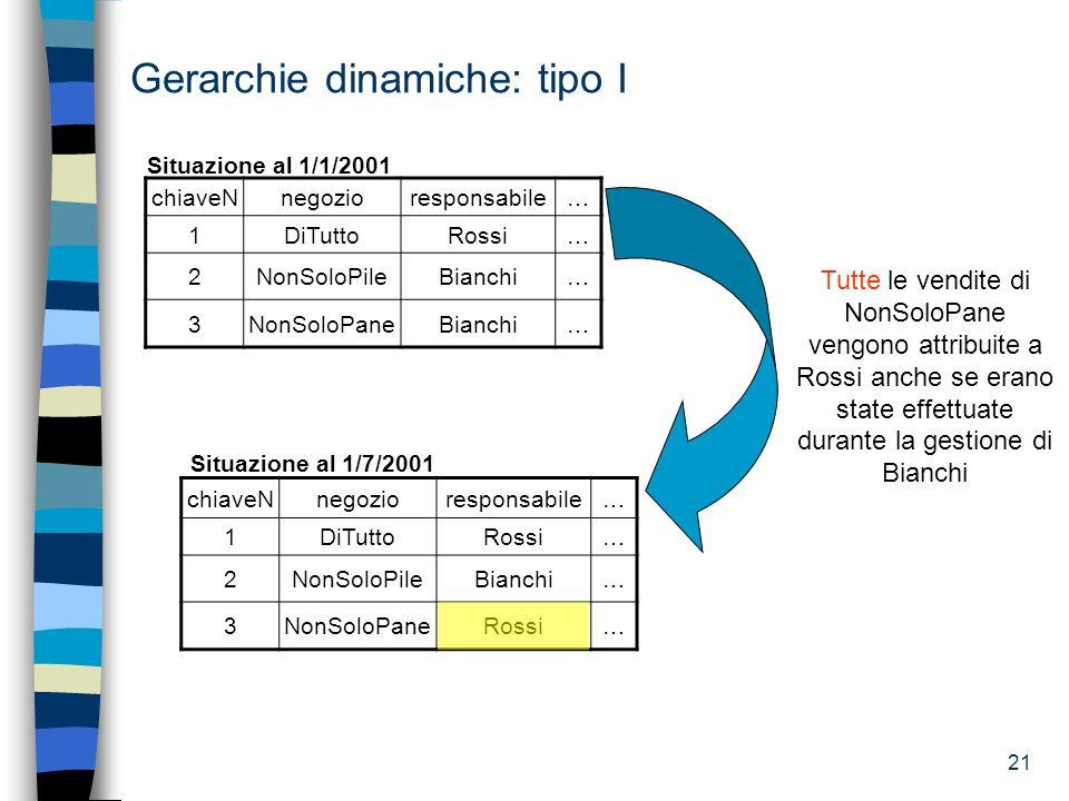 21 Situazione al 1/7/2001 Gerarchie dinamiche: tipo I chiaveNnegozioresponsabile… 1DiTuttoRossi… 2NonSoloPileBianchi… 3NonSoloPaneBianchi… Situazione