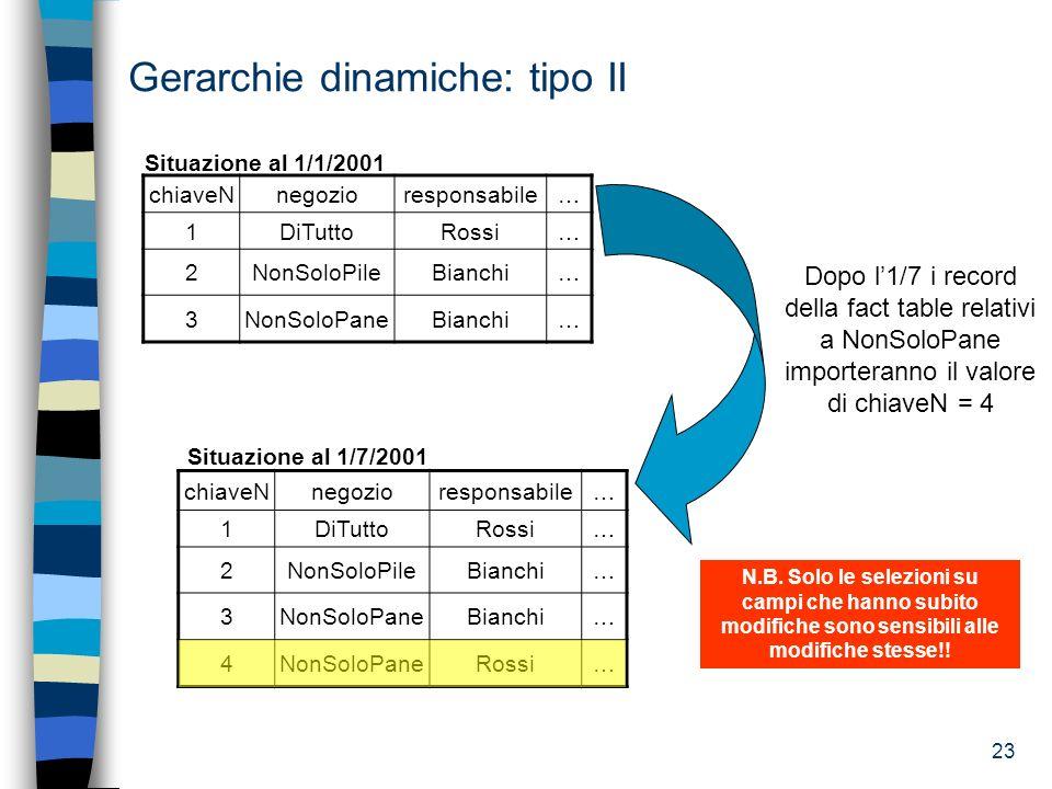 23 Situazione al 1/7/2001 Gerarchie dinamiche: tipo II chiaveNnegozioresponsabile… 1DiTuttoRossi… 2NonSoloPileBianchi… 3NonSoloPaneBianchi… Situazione