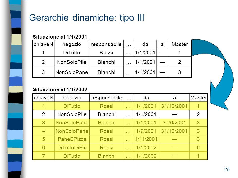 25 Situazione al 1/1/2002 Gerarchie dinamiche: tipo III chiaveNnegozioresponsabile…daaMaster 1DiTuttoRossi…1/1/200131/12/20011 2NonSoloPileBianchi…1/1