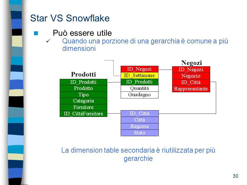 30 Star VS Snowflake Può essere utile Quando una porzione di una gerarchia è comune a più dimensioni La dimension table secondaria è riutilizzata per