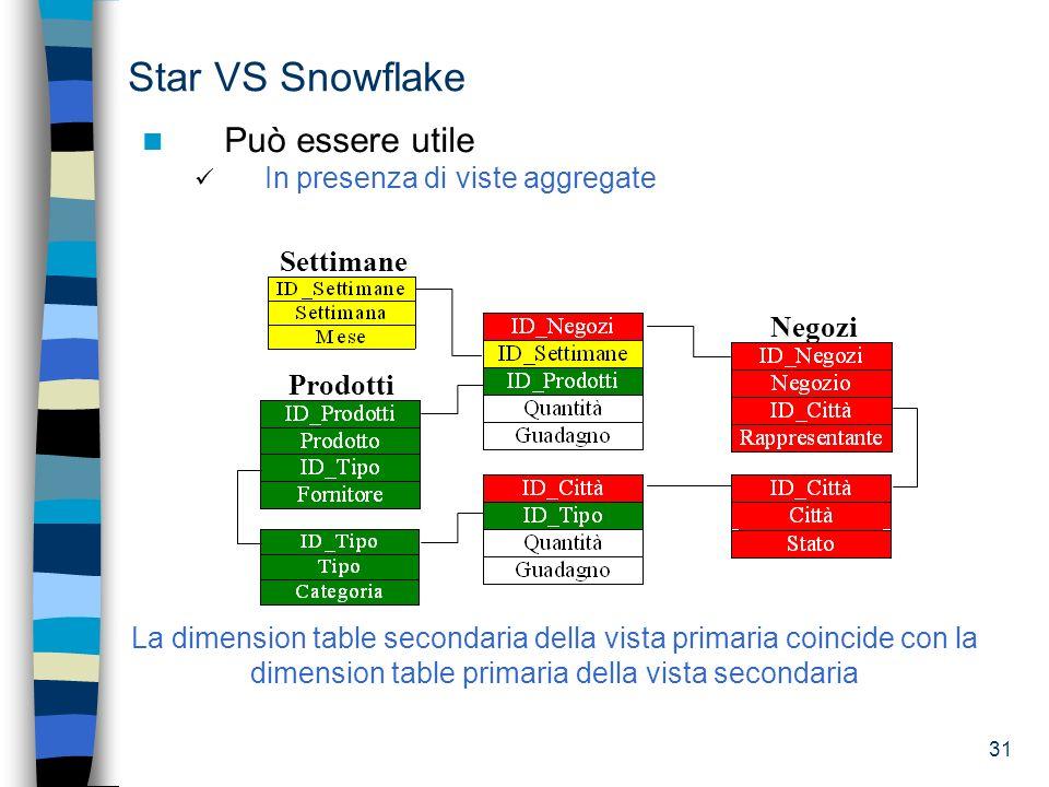 31 Star VS Snowflake Può essere utile In presenza di viste aggregate Negozi Settimane Prodotti La dimension table secondaria della vista primaria coin