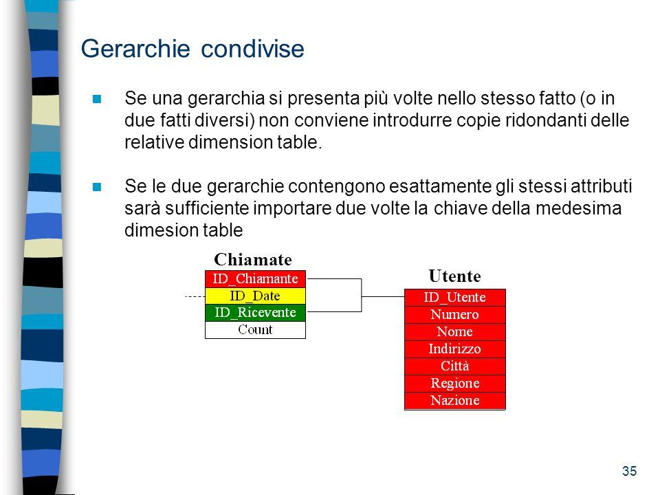 35 Gerarchie condivise Se una gerarchia si presenta più volte nello stesso fatto (o in due fatti diversi) non conviene introdurre copie ridondanti del