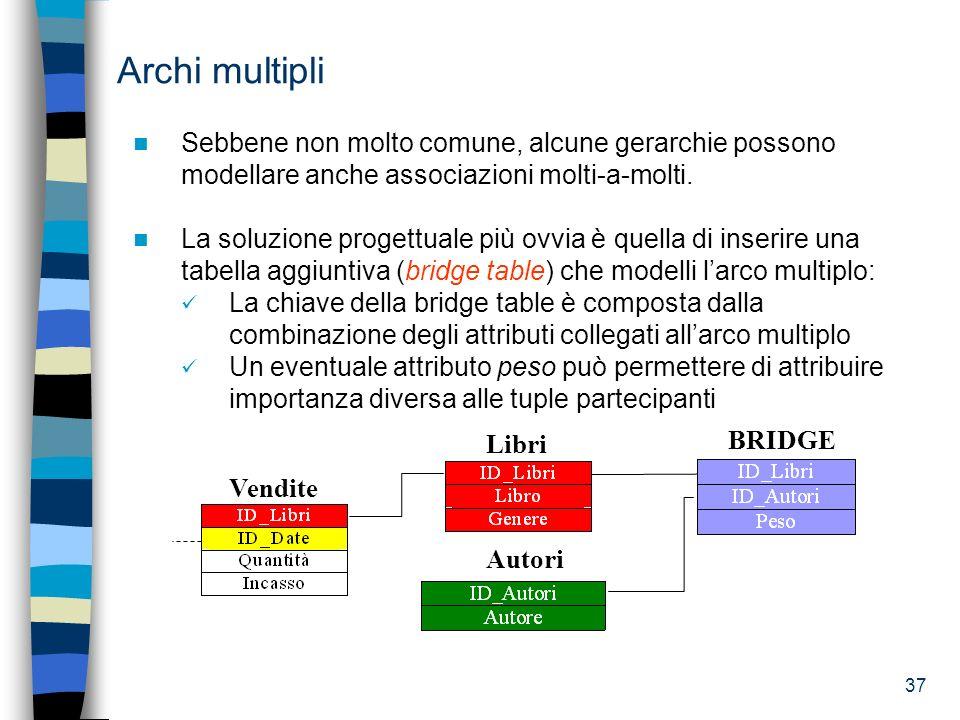 37 Archi multipli Sebbene non molto comune, alcune gerarchie possono modellare anche associazioni molti-a-molti. La soluzione progettuale più ovvia è