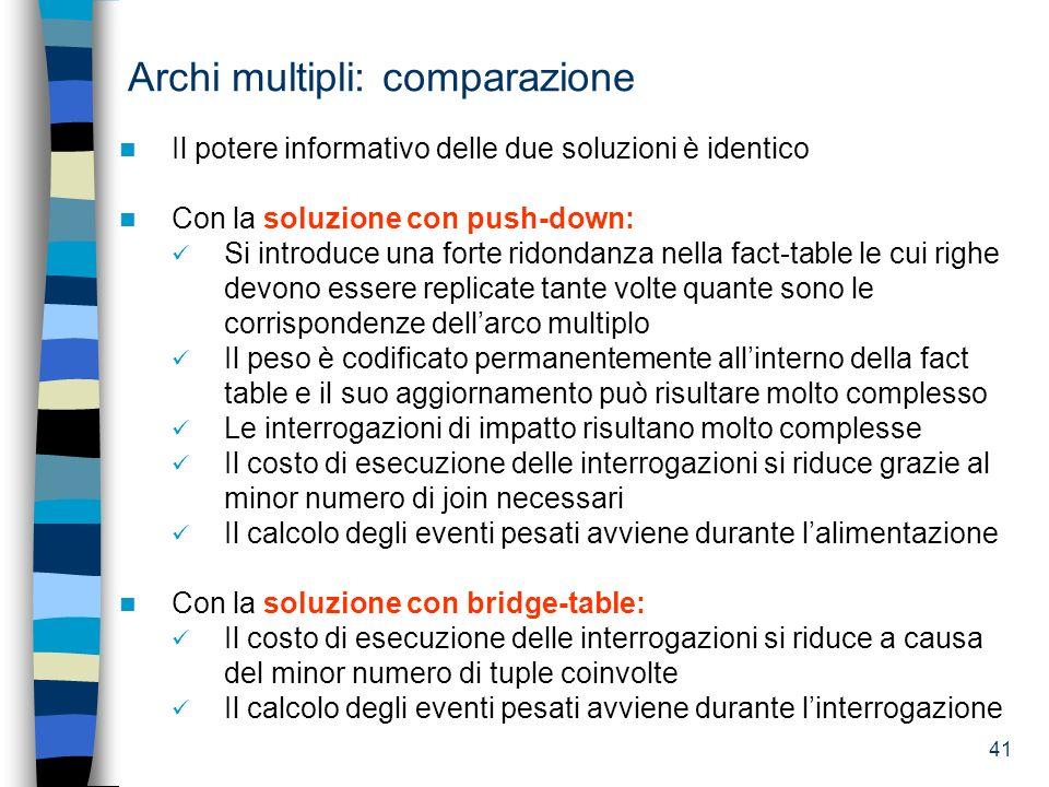 41 Archi multipli: comparazione Il potere informativo delle due soluzioni è identico Con la soluzione con push-down: Si introduce una forte ridondanza