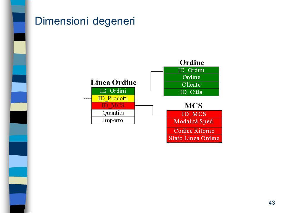 43 Dimensioni degeneri MCS Ordine Linea Ordine