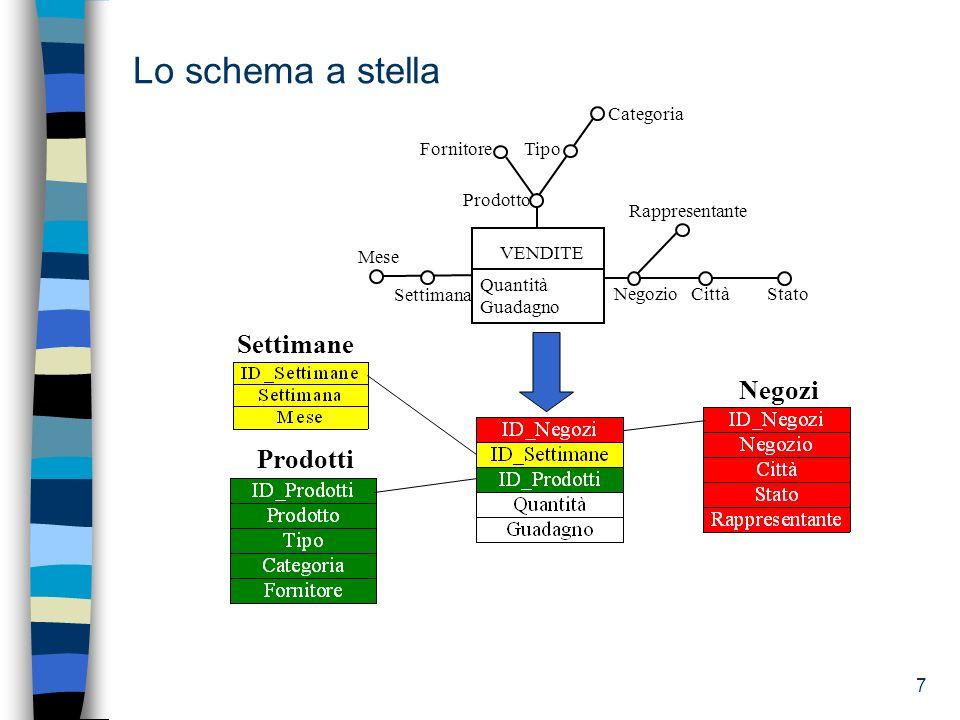 8 Lo schema a stella Fact Table Dimension Table