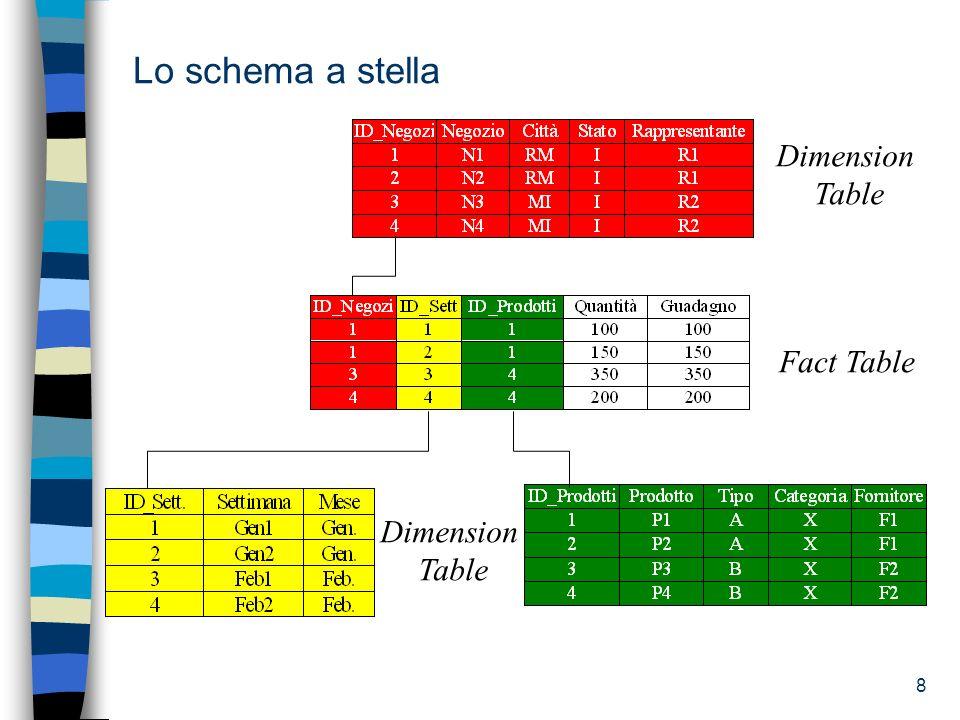 9 Lo schema a stella: considerazioni Le Dimension Table sono completamente denormalizzate (es.