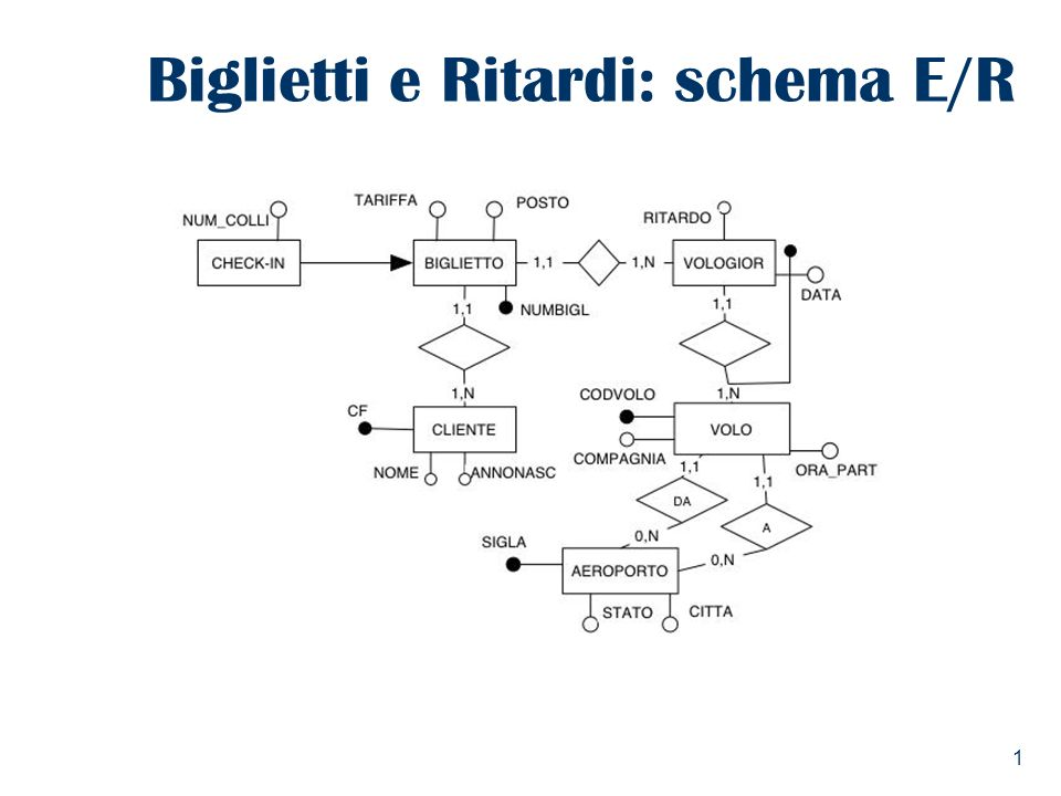 2 Definire uno schema di fatto per analizzare i ritardi; in particolare lanalisi deve considerare laeroporto di partenza, mentre per quello darrivo basta considerare solo la citta e lo stato 1.