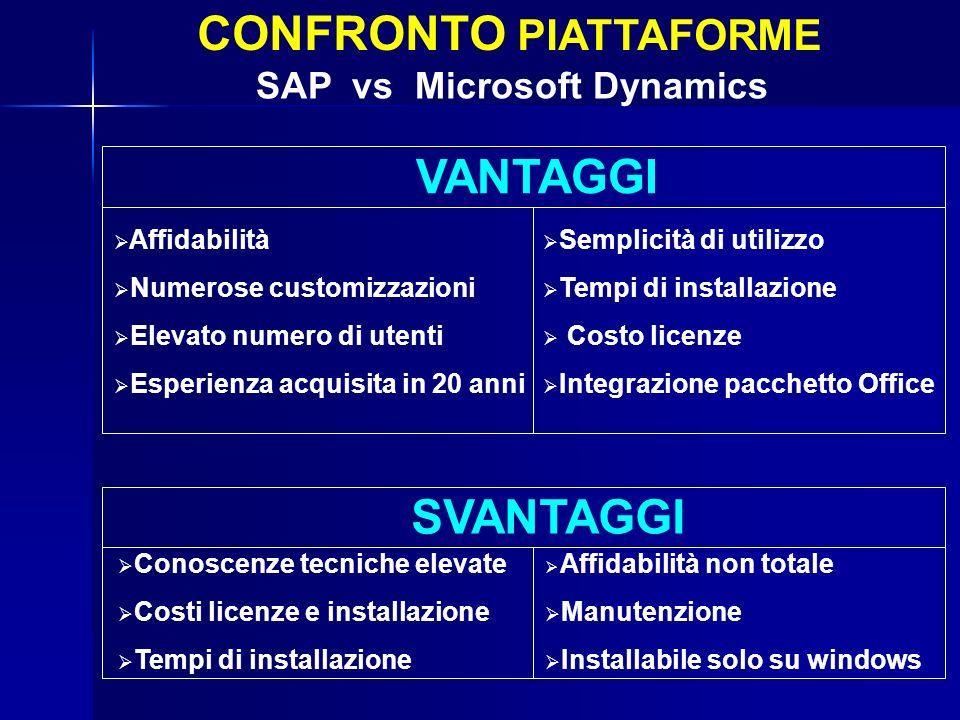 PIATTAFORME – Microsoft Dynamics