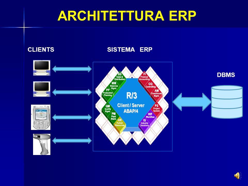 ARCHITETTURA ERP Kernel di sistema Moduli software: Finanza Logistica Risorse Umane