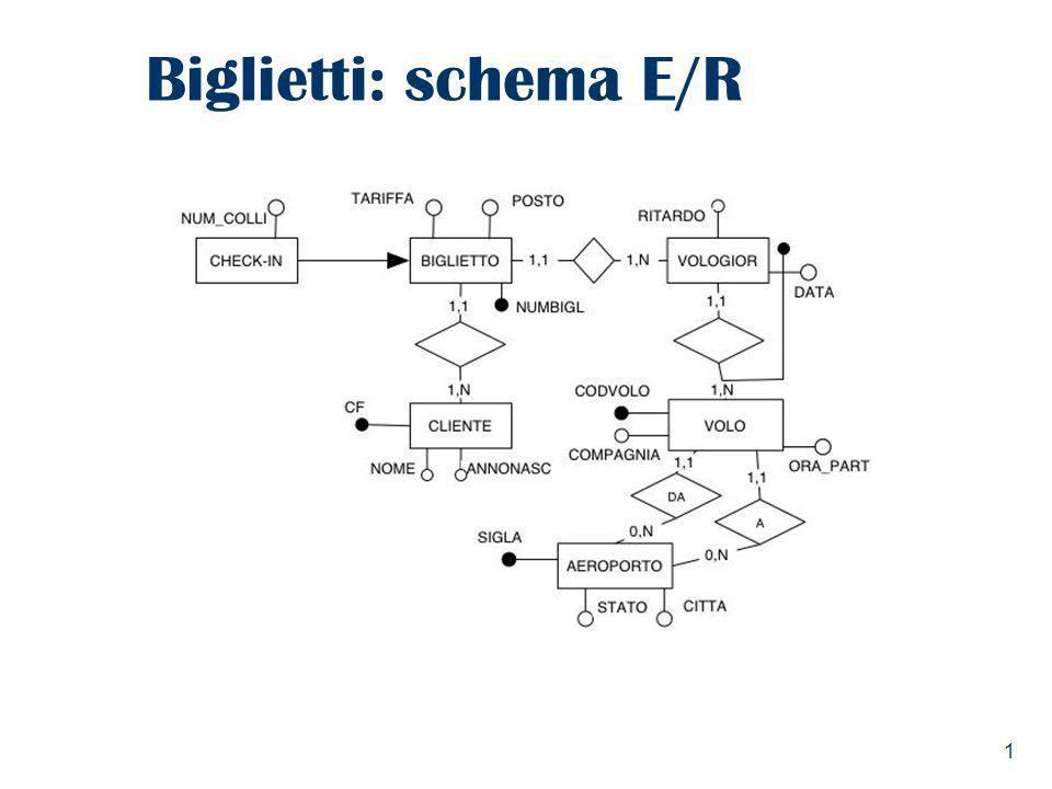1 Biglietti: schema E/R