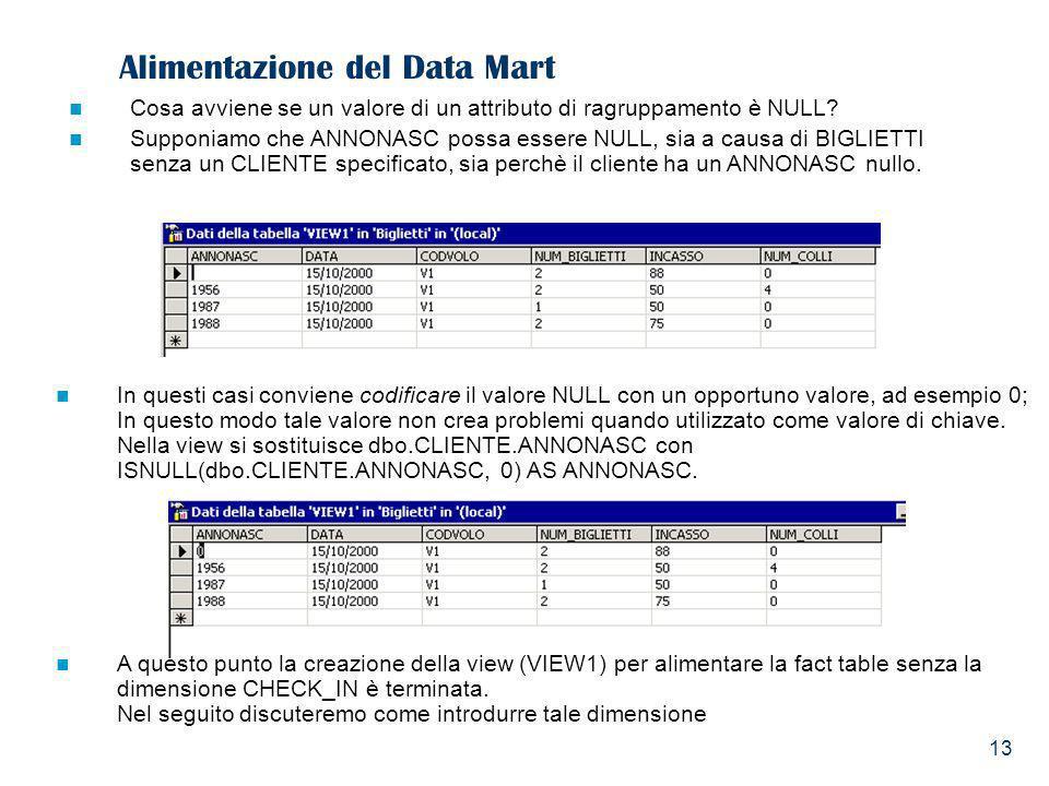 13 Alimentazione del Data Mart Cosa avviene se un valore di un attributo di ragruppamento è NULL? Supponiamo che ANNONASC possa essere NULL, sia a cau
