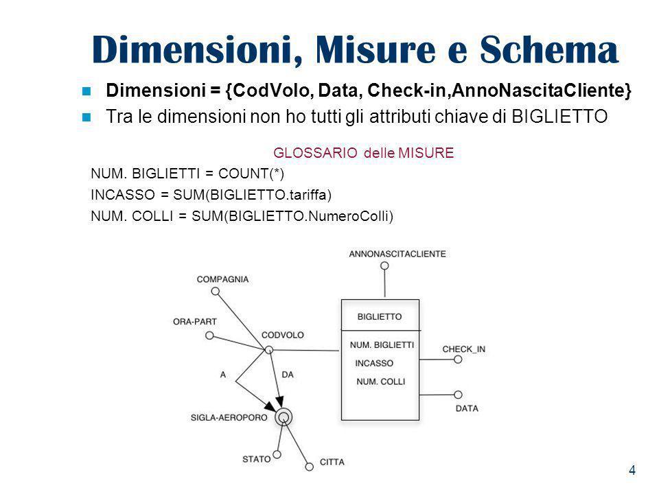 4 Dimensioni, Misure e Schema Dimensioni = {CodVolo, Data, Check-in,AnnoNascitaCliente} Tra le dimensioni non ho tutti gli attributi chiave di BIGLIET