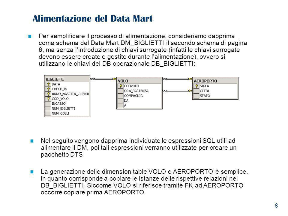 8 Alimentazione del Data Mart Per semplificare il processo di alimentazione, consideriamo dapprima come schema del Data Mart DM_BIGLIETTI il secondo s