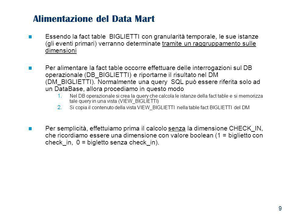 9 Alimentazione del Data Mart Essendo la fact table BIGLIETTI con granularità temporale, le sue istanze (gli eventi primari) verranno determinate tram